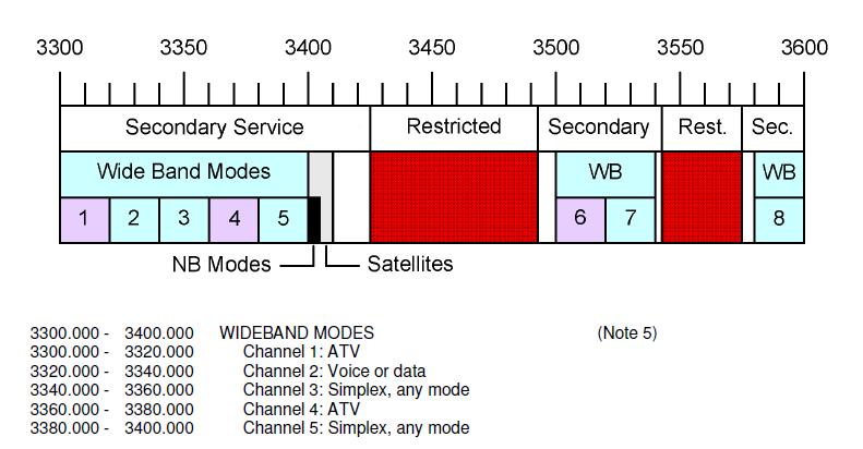 3g3-bandplan